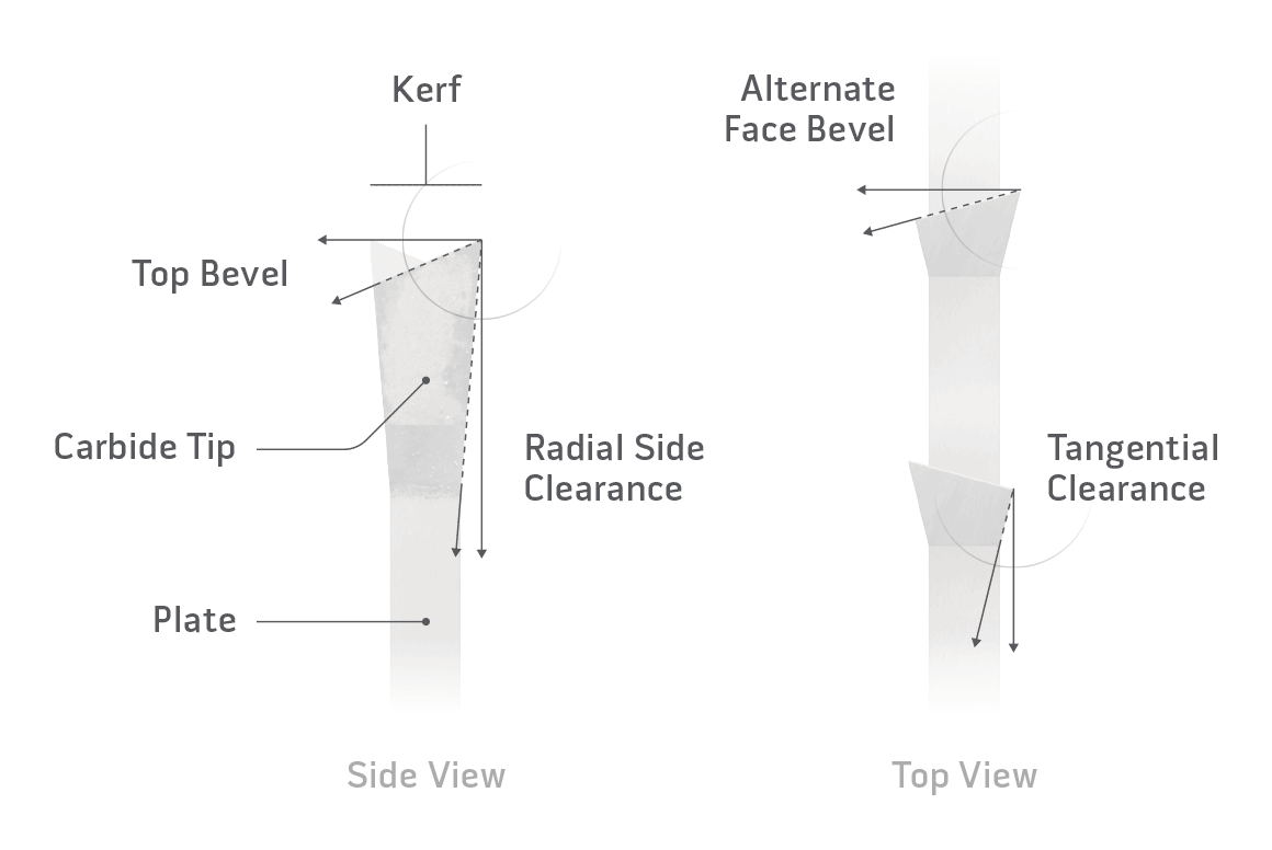 Saw Blade Grind Diagram