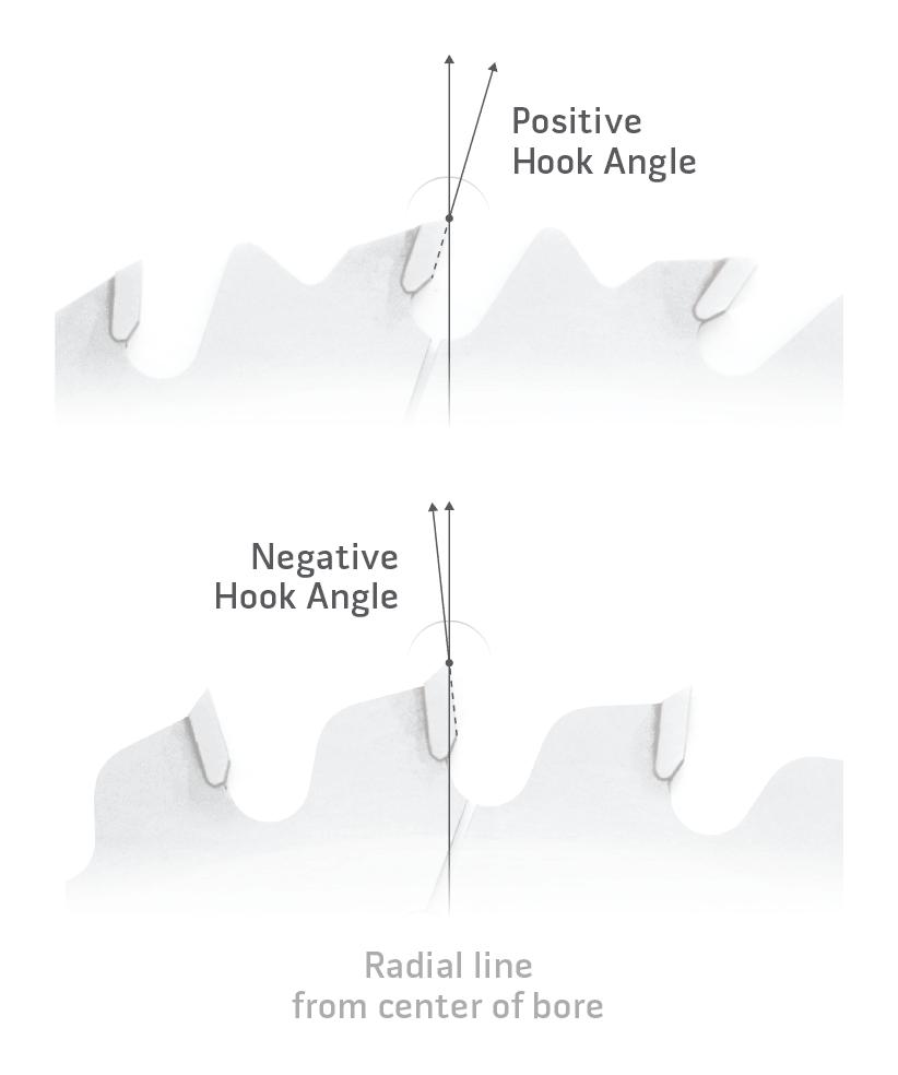 Saw Blade Hook Angle Diagram