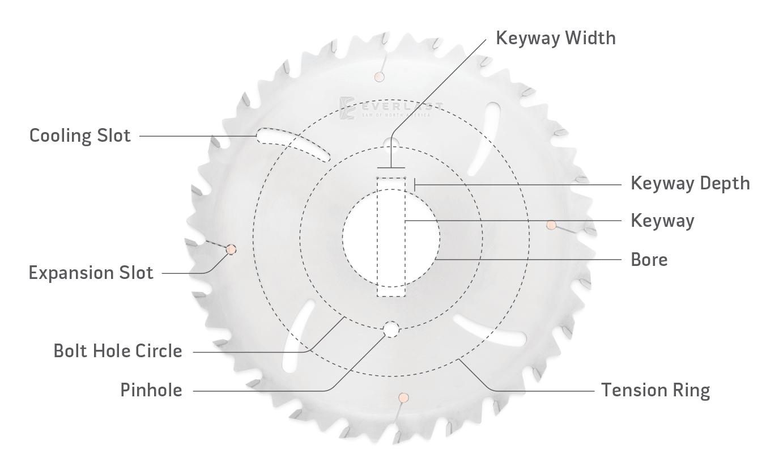 Saw Blade Diagram
