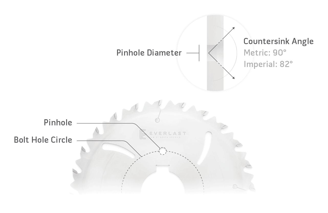 Saw Blade Pinhole Diagram